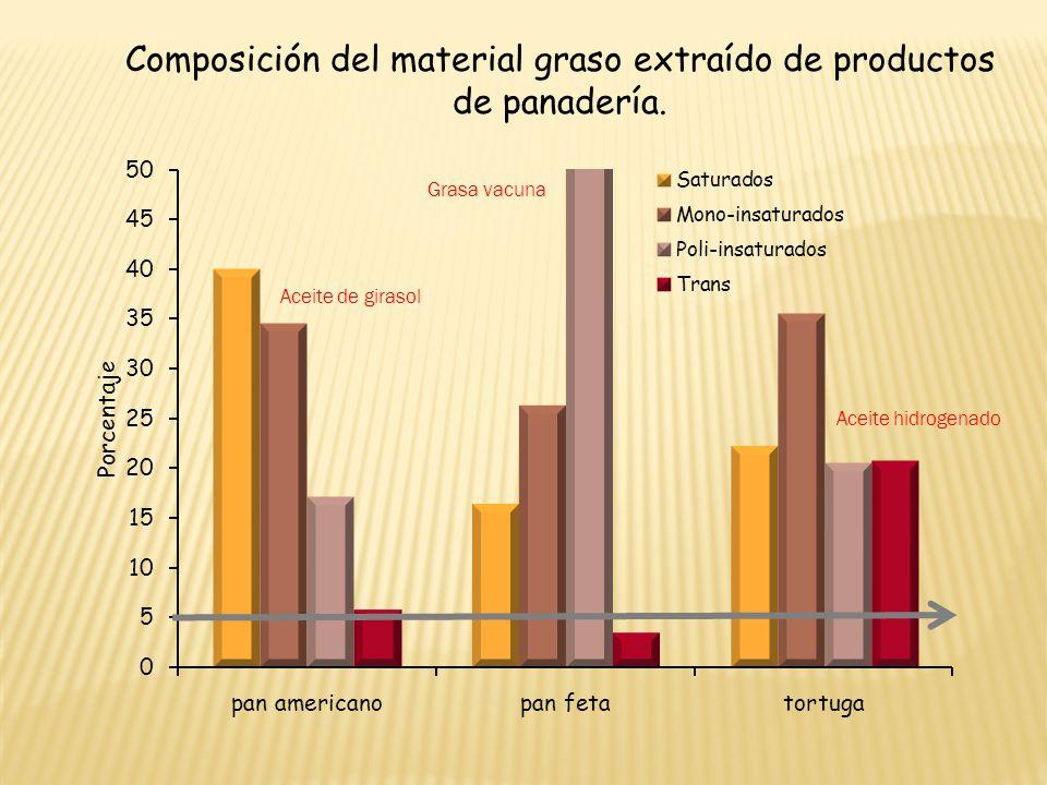 Composición del material graso extraído de productos de panadería. Aceite de girasol Grasa vacuna Aceite hidrogenado