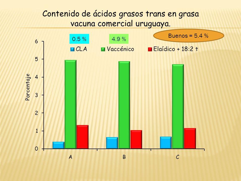 0.5 %4.9 % Contenido de ácidos grasos trans en grasa vacuna comercial uruguaya. Buenos = 5.4 %