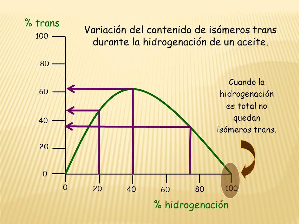 100 80 60 40 20 0 100 80 60 40 20 0 Variación del contenido de isómeros trans durante la hidrogenación de un aceite. % hidrogenación % trans Cuando la