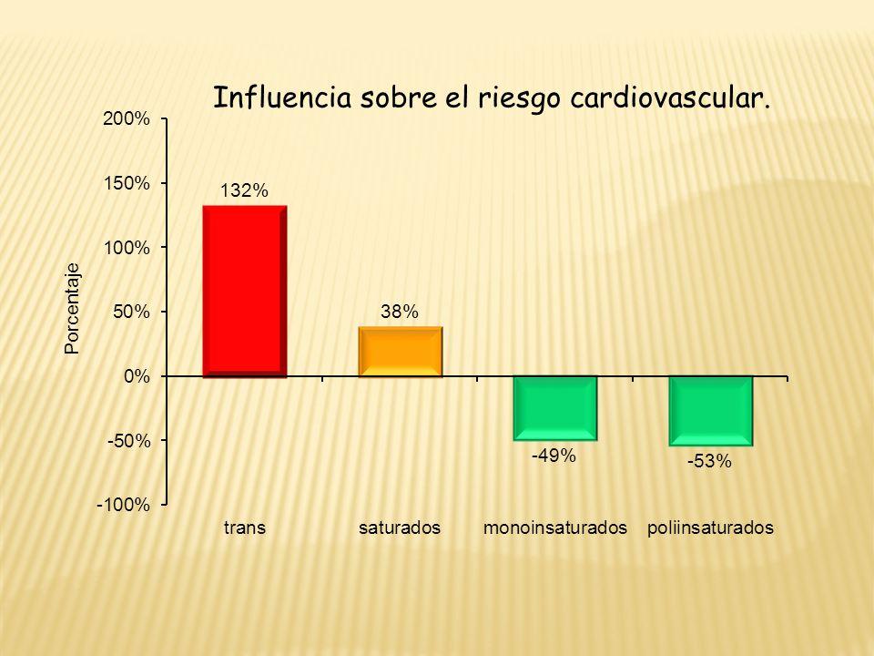 Influencia sobre el riesgo cardiovascular.