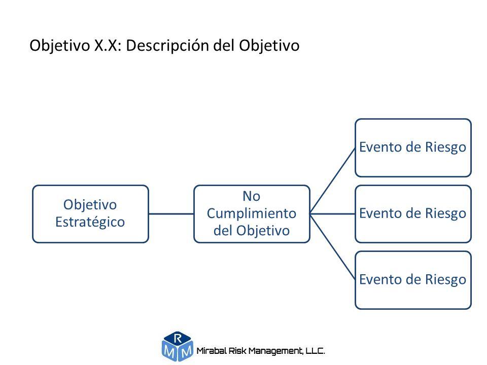 Objetivo X.X: Descripción del Objetivo Objetivo Estratégico No Cumplimiento del Objetivo Evento de Riesgo