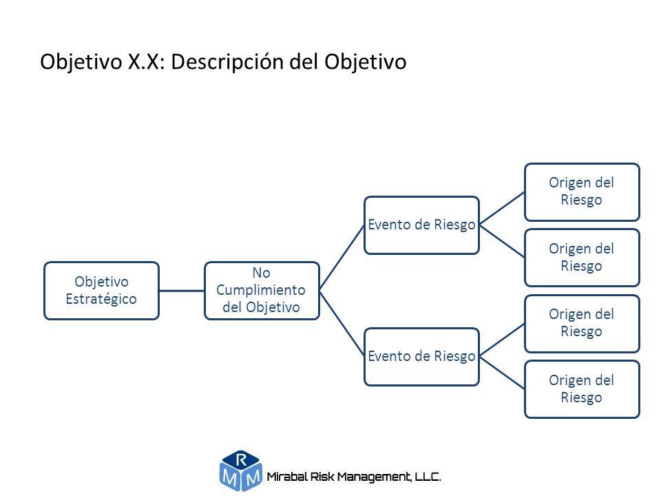 Objetivo X.X: Descripción del Objetivo Objetivo Estratégico No Cumplimiento del Objetivo Evento de Riesgo Origen del Riesgo Evento de Riesgo Origen de