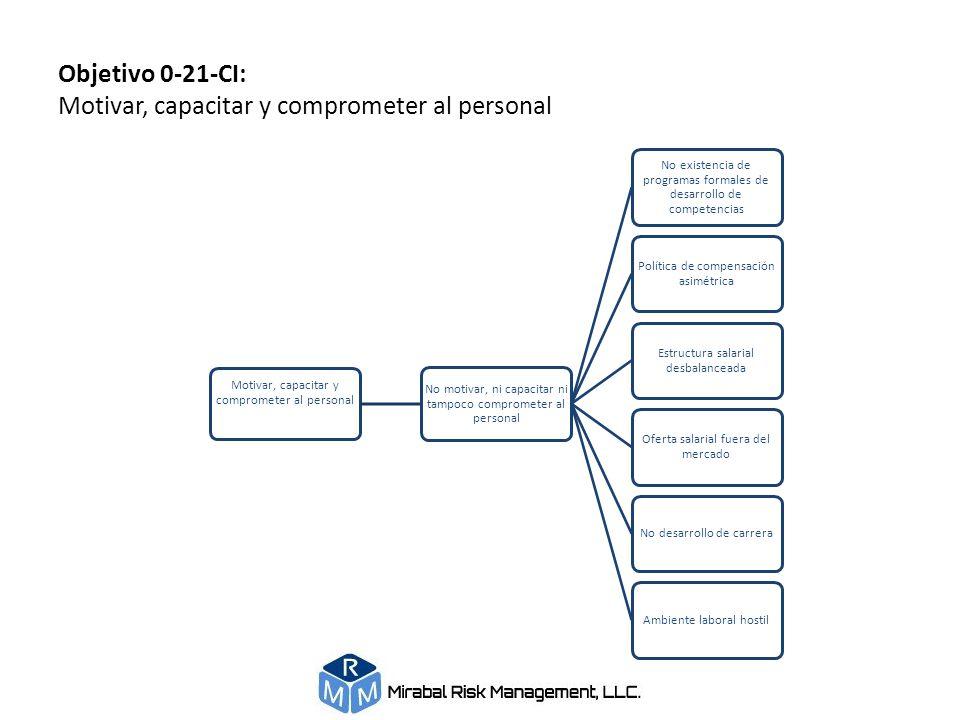 Objetivo 0-21-CI: Motivar, capacitar y comprometer al personal Motivar, capacitar y comprometer al personal No motivar, ni capacitar ni tampoco compro