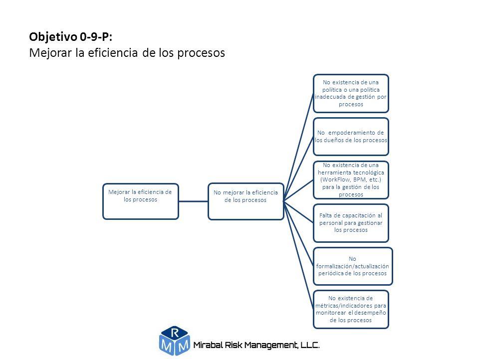 Objetivo 0-9-P: Mejorar la eficiencia de los procesos Mejorar la eficiencia de los procesos No mejorar la eficiencia de los procesos No existencia de
