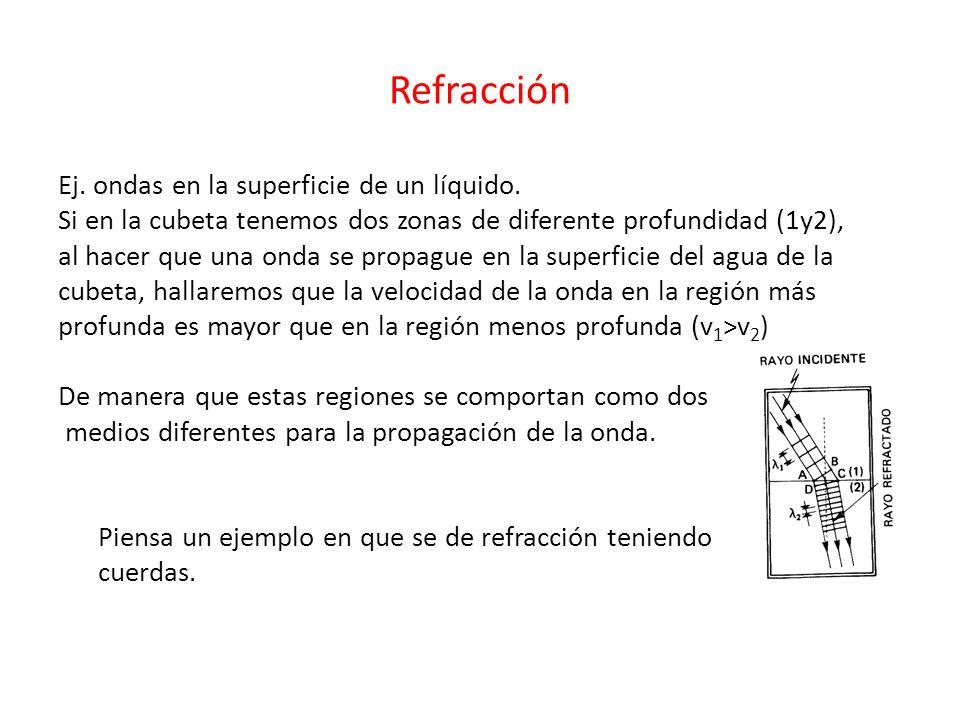 Refracción Ej.ondas en la superficie de un líquido.