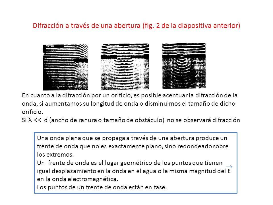 Difracción a través de una abertura (fig.