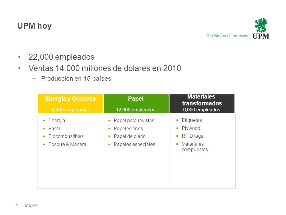 UPM hoy 22,000 empleados Ventas 14.000 millones de dólares en 2010 –Producción en 15 países Energía y CelulosaPapel Materiales transformados Energía P