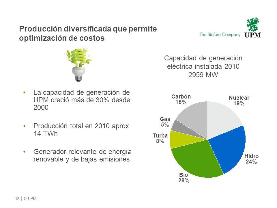 Carbón 16% Turba 8% Gas 5% Hidro 24% Nuclear 19% Bio 28% Capacidad de generación eléctrica instalada 2010 2959 MW Producción diversificada que permite optimización de costos La capacidad de generación de UPM creció más de 30% desde 2000 Producción total en 2010 aprox 14 TWh Generador relevante de energía renovable y de bajas emisiones 12 | © UPMU