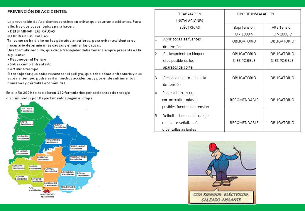 TRABAJAR EN TIPO DE INSTALACIÓN INSTALACIONES ELÉCTRICASBaja TensiónAlta Tensión U < 1000 V U > 1000 V 1 Abrir todas las fuentes OBLIGATORIO de tensió