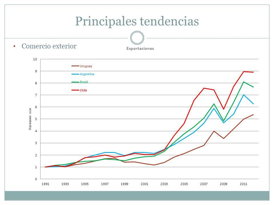 Principales tendencias Comercio exterior