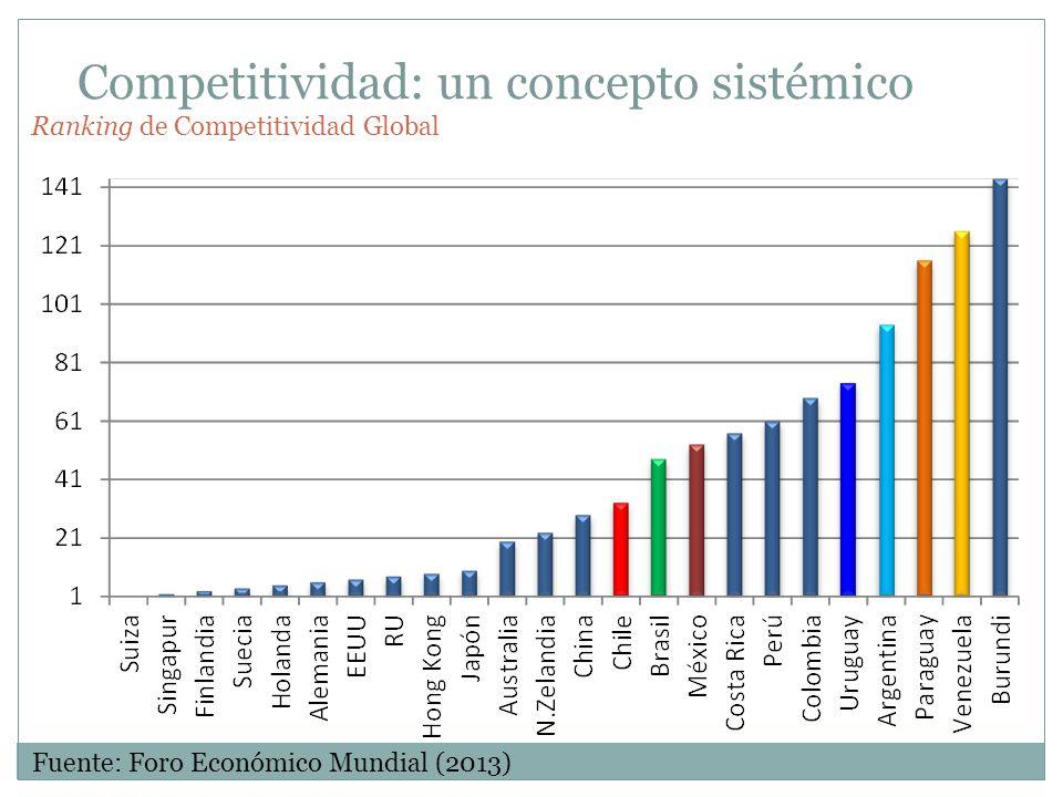 Competitividad: un concepto sistémico Fuente: Foro Económico Mundial (2013) Ranking de Competitividad Global