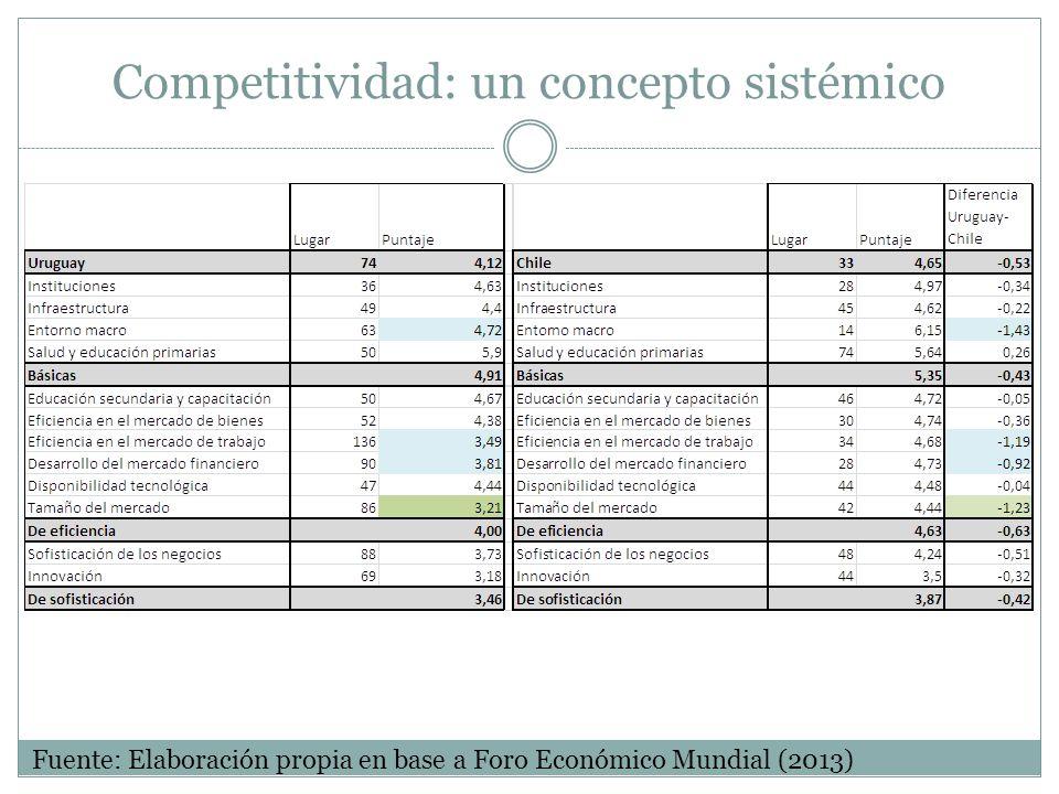 Competitividad: un concepto sistémico Fuente: Elaboración propia en base a Foro Económico Mundial (2013)
