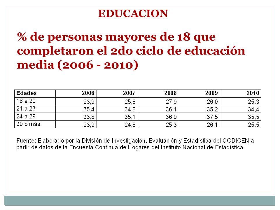EDUCACION % de personas mayores de 18 que completaron el 2do ciclo de educación media (2006 - 2010)