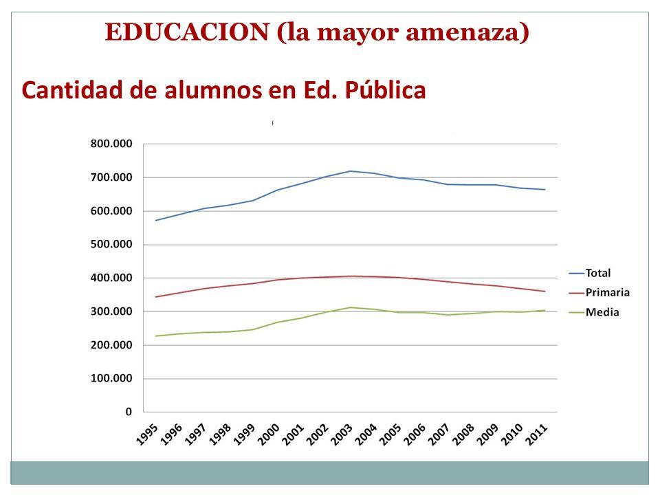 EDUCACION (la mayor amenaza) Cantidad de alumnos en Ed. Pública