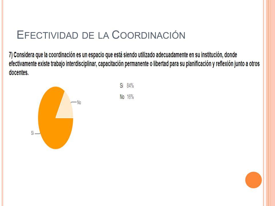 C OORDINACIÓN V IRTUAL Porcentaje de docentes dispuestos a la nueva modalidad de coordinación virtual.