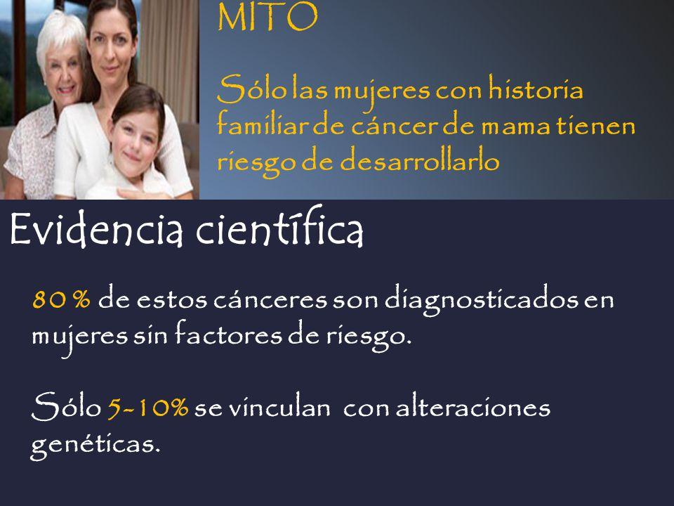 Evidencia científica MITO Sólo las mujeres con historia familiar de cáncer de mama tienen riesgo de desarrollarlo 80 % de estos cánceres son diagnosti