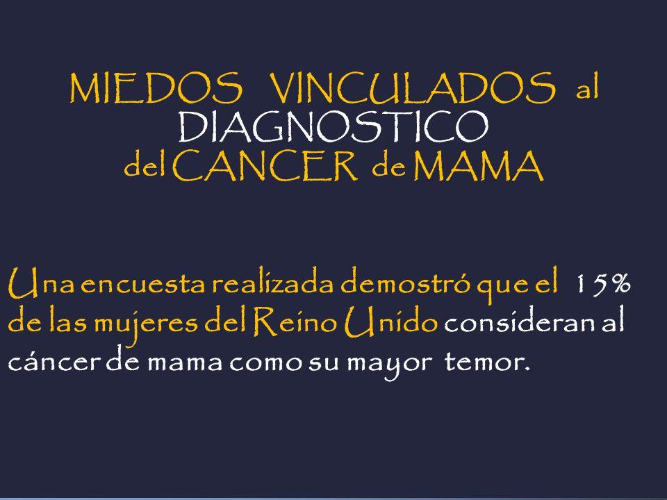 MIEDOS VINCULADOS al DIAGNOSTICO del CANCER de MAMA Una encuesta realizada demostró que el 15% de las mujeres del Reino Unido consideran al cáncer de