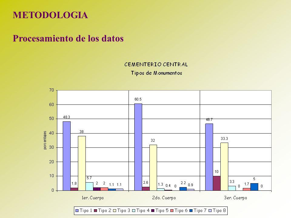 METODOLOGIA Procesamiento de los datos
