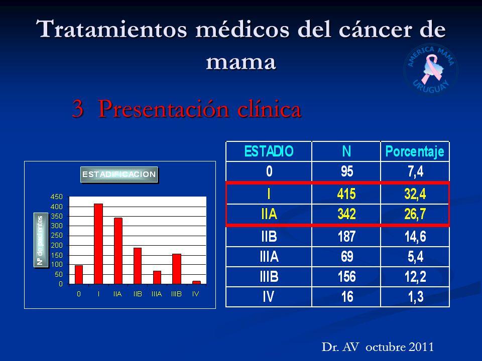 Tratamientos médicos del cáncer de mama Dr. AV octubre 2011 3 Presentación clínica