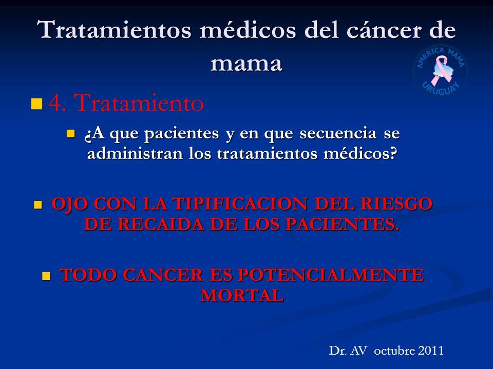 Tratamientos médicos del cáncer de mama 4. Tratamiento ¿A que pacientes y en que secuencia se administran los tratamientos médicos? ¿A que pacientes y