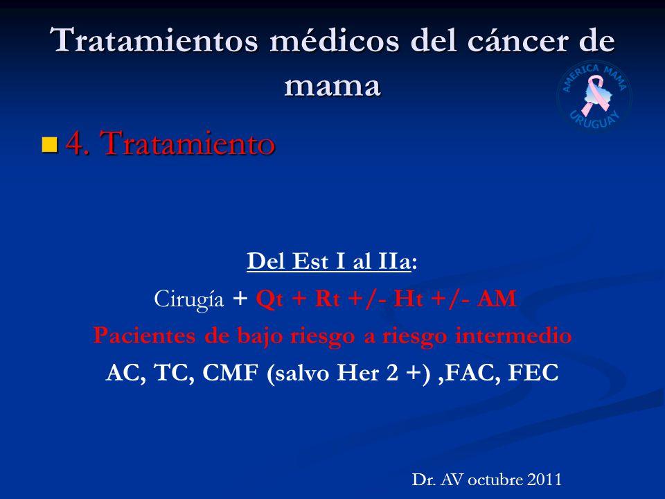 Tratamientos médicos del cáncer de mama 4. Tratamiento 4. Tratamiento Del Est I al IIa: Cirugía + Qt + Rt +/- Ht +/- AM Pacientes de bajo riesgo a rie