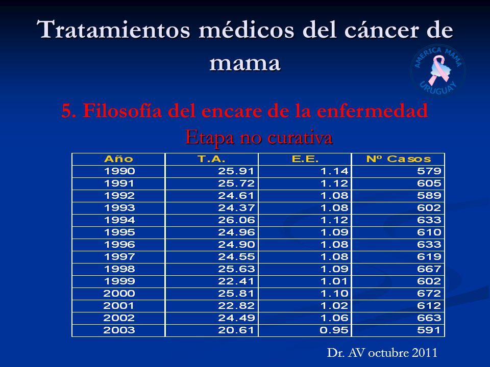 Tratamientos médicos del cáncer de mama Dr. AV octubre 2011 5. Filosofía del encare de la enfermedad Etapa no curativa