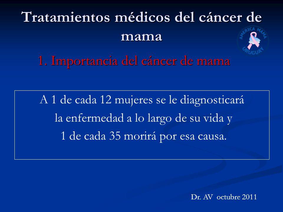 Tratamientos médicos del cáncer de mama Dr. AV octubre 2011 A 1 de cada 12 mujeres se le diagnosticará la enfermedad a lo largo de su vida y 1 de cada