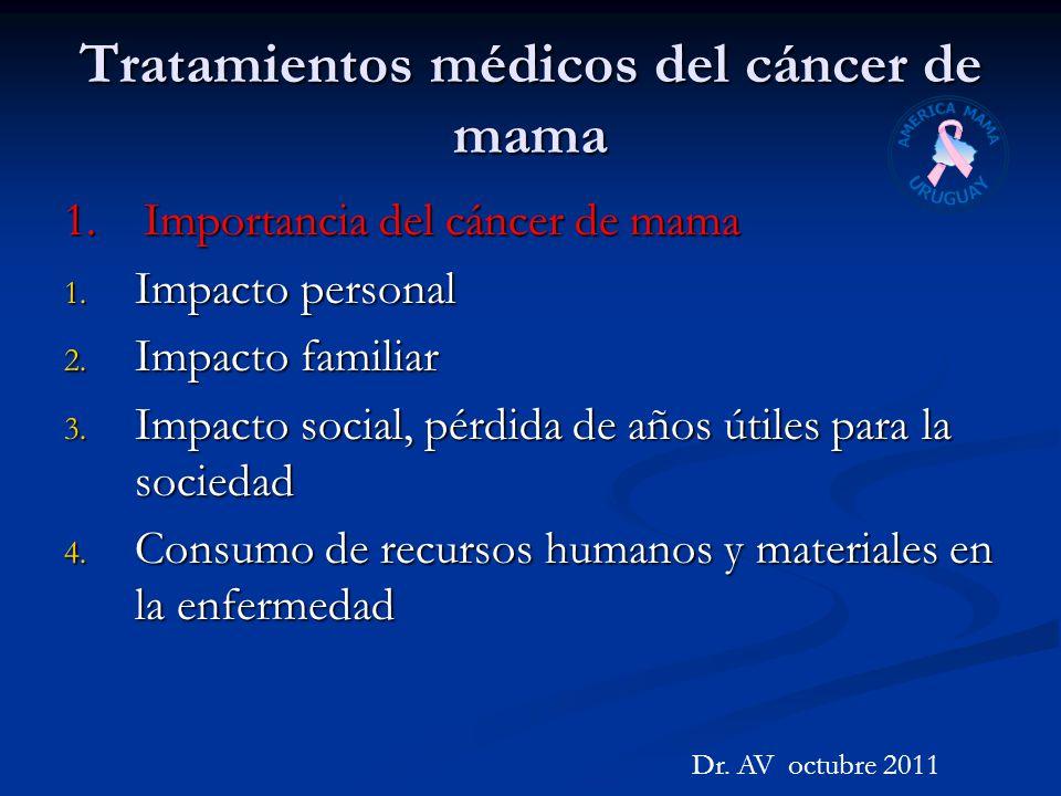 Tratamientos médicos del cáncer de mama 1. Importancia del cáncer de mama 1. Impacto personal 2. Impacto familiar 3. Impacto social, pérdida de años ú