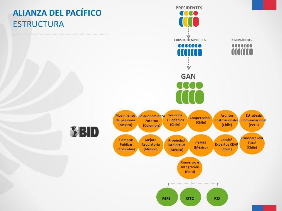 PRESIDENTES CONSEJO DE MINISTROSOBSERVADORES GAN Comercio e Integración (Perú) Servicios Y Capitales (Chile) Estrategia Comunicacional (Perú) Movimien