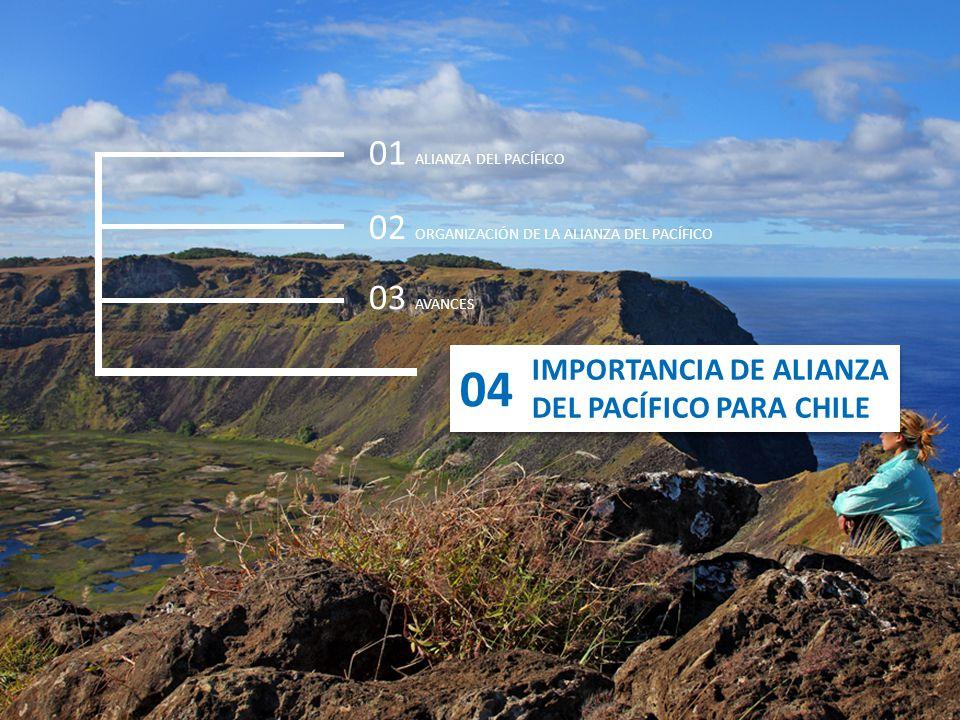 IMPORTANCIA DE ALIANZA DEL PACÍFICO PARA CHILE IMPORTANCIA DE ALIANZA DEL PACÍFICO PARA CHILE 01 ALIANZA DEL PACÍFICO 02 ORGANIZACIÓN DE LA ALIANZA DE