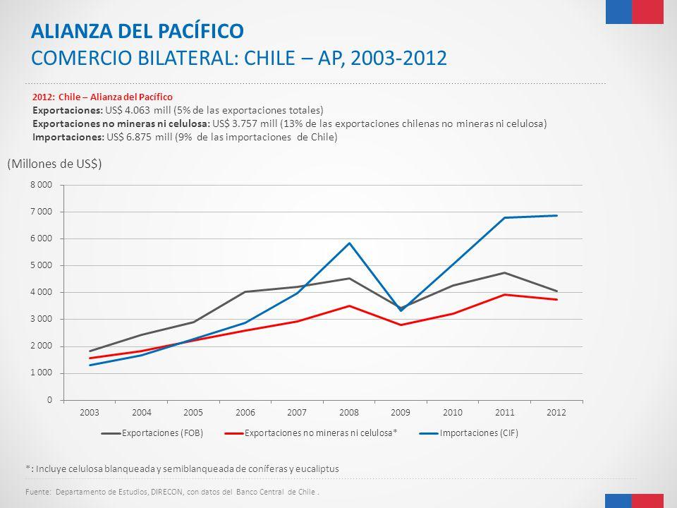 (Millones de US$) Fuente: Departamento de Estudios, DIRECON, con datos del Banco Central de Chile. 2012: Chile – Alianza del Pacífico Exportaciones: U