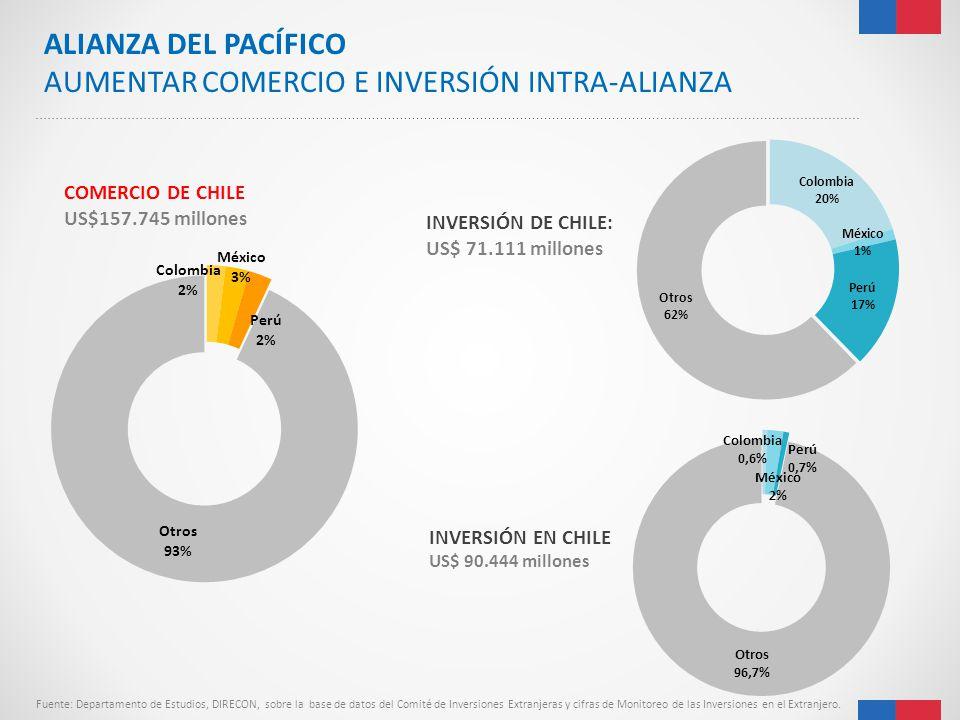 INVERSIÓN EN CHILE US$ 90.444 millones COMERCIO DE CHILE US$157.745 millones Fuente: Departamento de Estudios, DIRECON, sobre la base de datos del Com