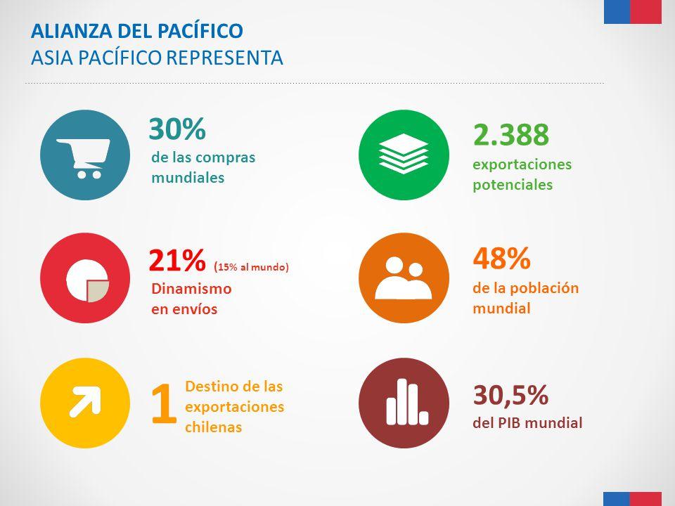 30% 48% de la población mundial 2.388 exportaciones potenciales Destino de las exportaciones chilenas 30,5% del PIB mundial ALIANZA DEL PACÍFICO ASIA
