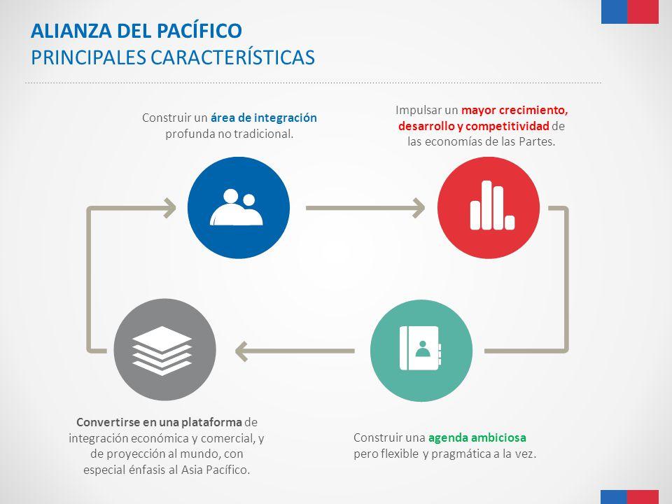 ALIANZA DEL PACÍFICO PRINCIPALES CARACTERÍSTICAS Construir un área de integración profunda no tradicional. Impulsar un mayor crecimiento, desarrollo y