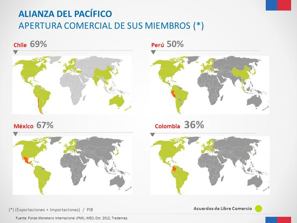 Fuente: Fondo Monetario Internacional (FMI), WEO, Oct. 2012; Trademap. …………………………………………………………………………..…………………………………………………………………………………………………………………………………