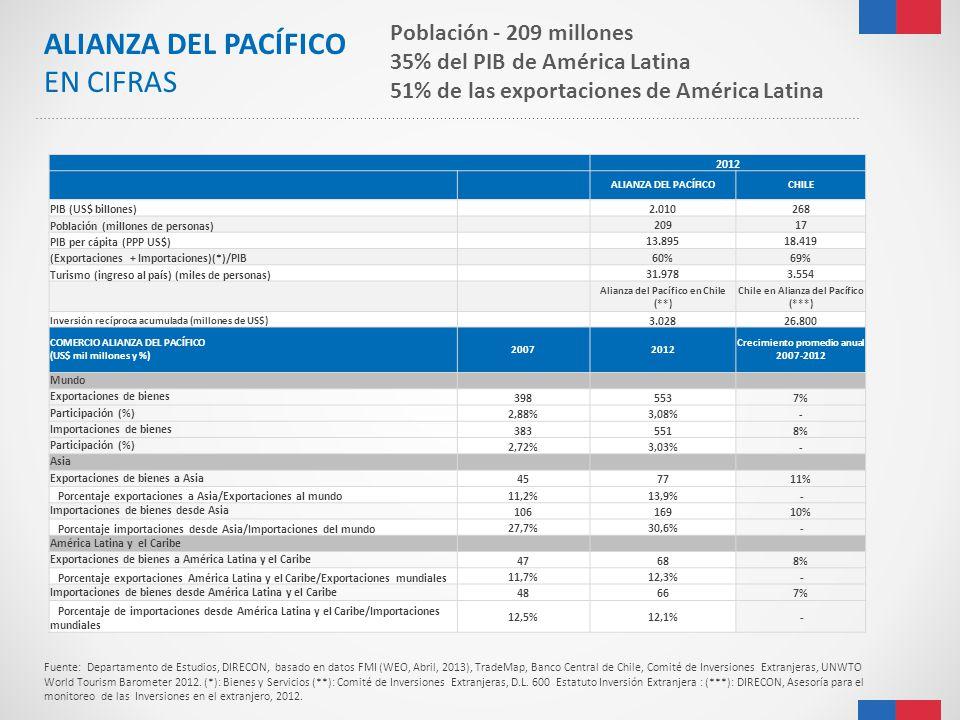 2012 ALIANZA DEL PACÍFICOCHILE PIB (US$ billones) 2.010268 Población (millones de personas) 20917 PIB per cápita (PPP US$) 13.89518.419 (Exportaciones