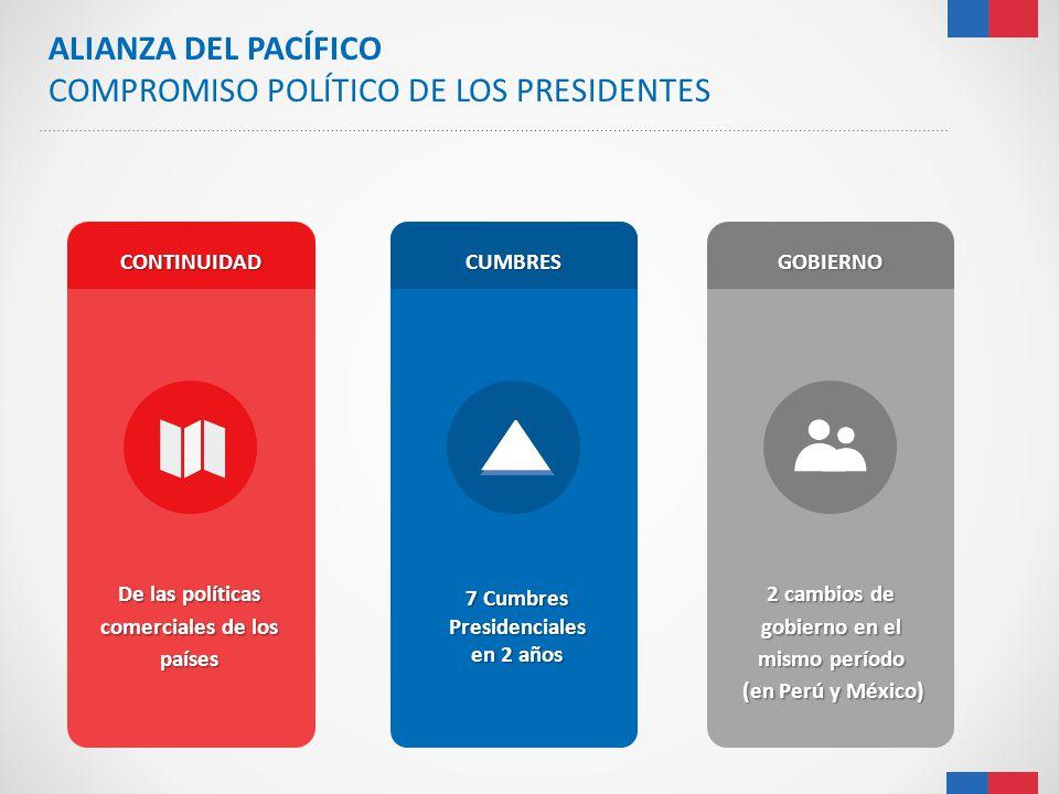 ALIANZA DEL PACÍFICO COMPROMISO POLÍTICO DE LOS PRESIDENTES 2 cambios de gobierno en el mismo período (en Perú y México) (en Perú y México) De las pol