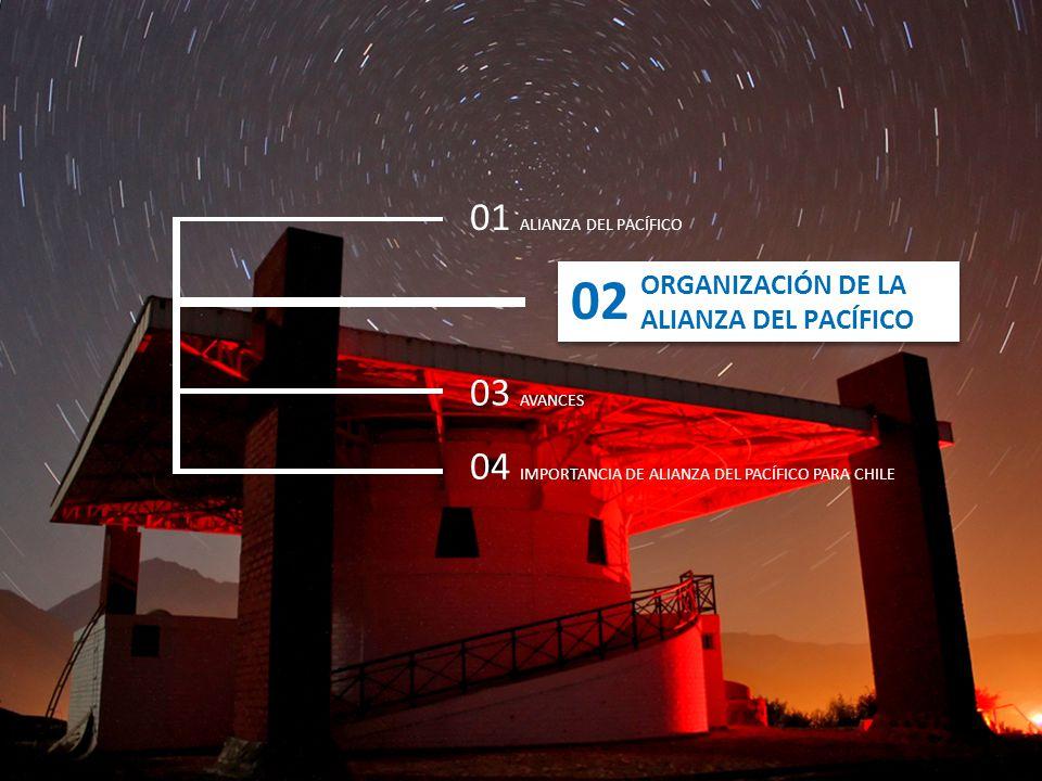 ORGANIZACIÓN DE LA ALIANZA DEL PACÍFICO ORGANIZACIÓN DE LA ALIANZA DEL PACÍFICO 01 ALIANZA DEL PACÍFICO 03 AVANCES 04 IMPORTANCIA DE ALIANZA DEL PACÍF