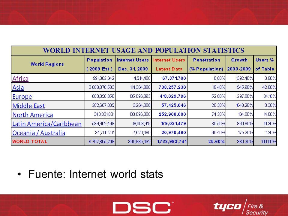 ¿Son confiables las comunicaciones IP? Las comunicaciones IP son altamente confiables Las comunicaciones IP pueden funcionar sobre Internet o una WAN
