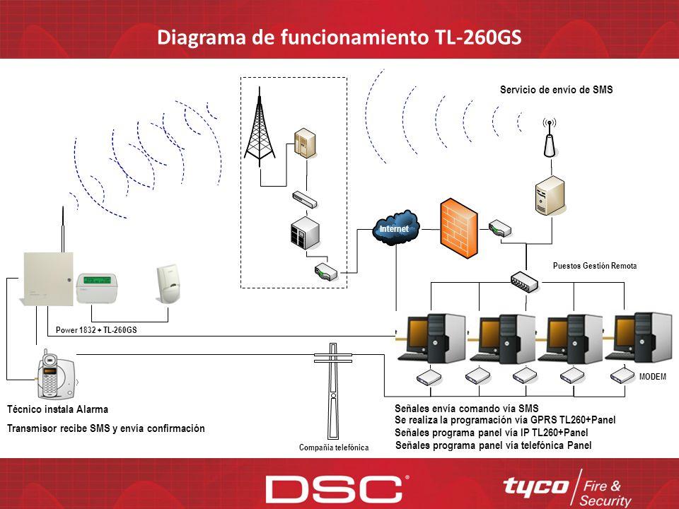Diagrama de funcionamiento TL-260GS Power 1832 + TL-260GS PIR Internet Evento enviado vía GPRS Evento enviado vía teléfono Receptora IP Receptora tele
