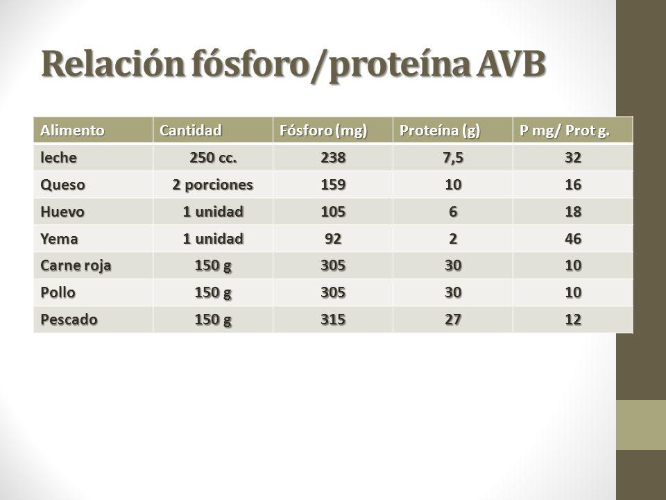 Relación fósforo/proteína AVB AlimentoCantidad Fósforo (mg) Proteína (g) P mg/ Prot g.