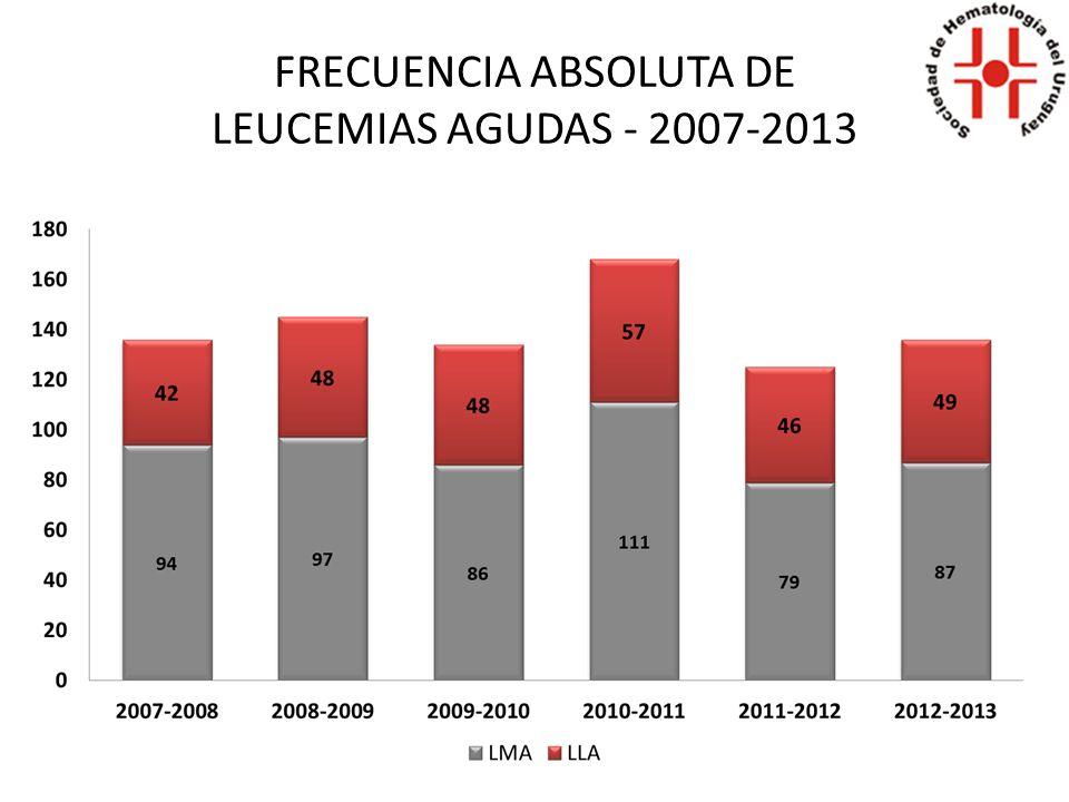 FRECUENCIA ABSOLUTA DE LEUCEMIAS AGUDAS - 2007-2013