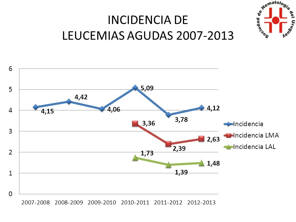 INCIDENCIA DE LEUCEMIAS AGUDAS 2007-2013