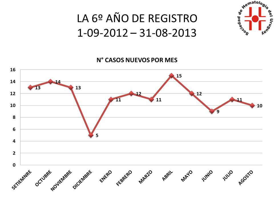 LA 6° AÑO DE REGISTRO 1-09-2012 – 31-08-2013 LMALAL F: 37F: 26 M: 50M: 23 8749 NUEVOS CASOS: 136