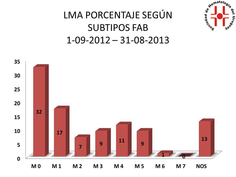 LMA PORCENTAJE SEGÚN SUBTIPOS FAB 1-09-2012 – 31-08-2013
