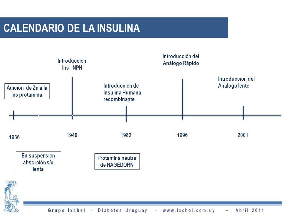 CALENDARIO DE LA INSULINA 1936 Introducción de Insulina Humana recombinante 19462001 Adición de Zn a la Ins protamina Introducción Ins NPH 19821996 In