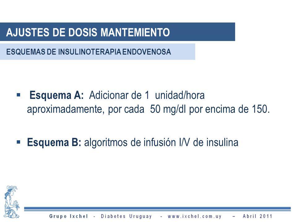 ESQUEMAS DE INSULINOTERAPIA ENDOVENOSA Esquema A: Adicionar de 1 unidad/hora aproximadamente, por cada 50 mg/dl por encima de 150. Esquema B: algoritm