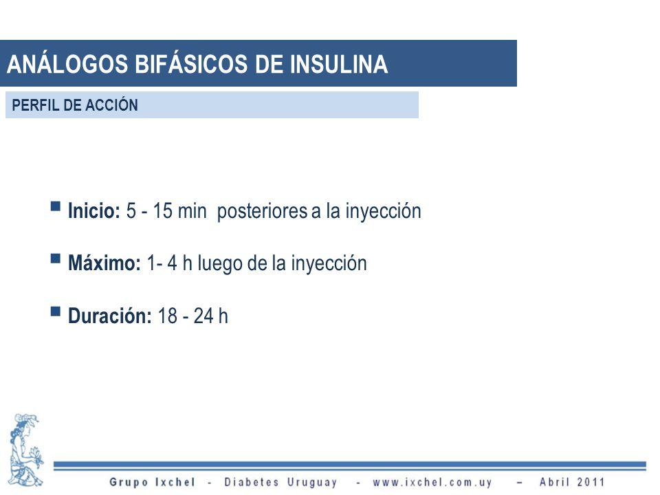 Inicio: 5 - 15 min posteriores a la inyección Máximo: 1- 4 h luego de la inyección Duración: 18 - 24 h ANÁLOGOS BIFÁSICOS DE INSULINA PERFIL DE ACCIÓN