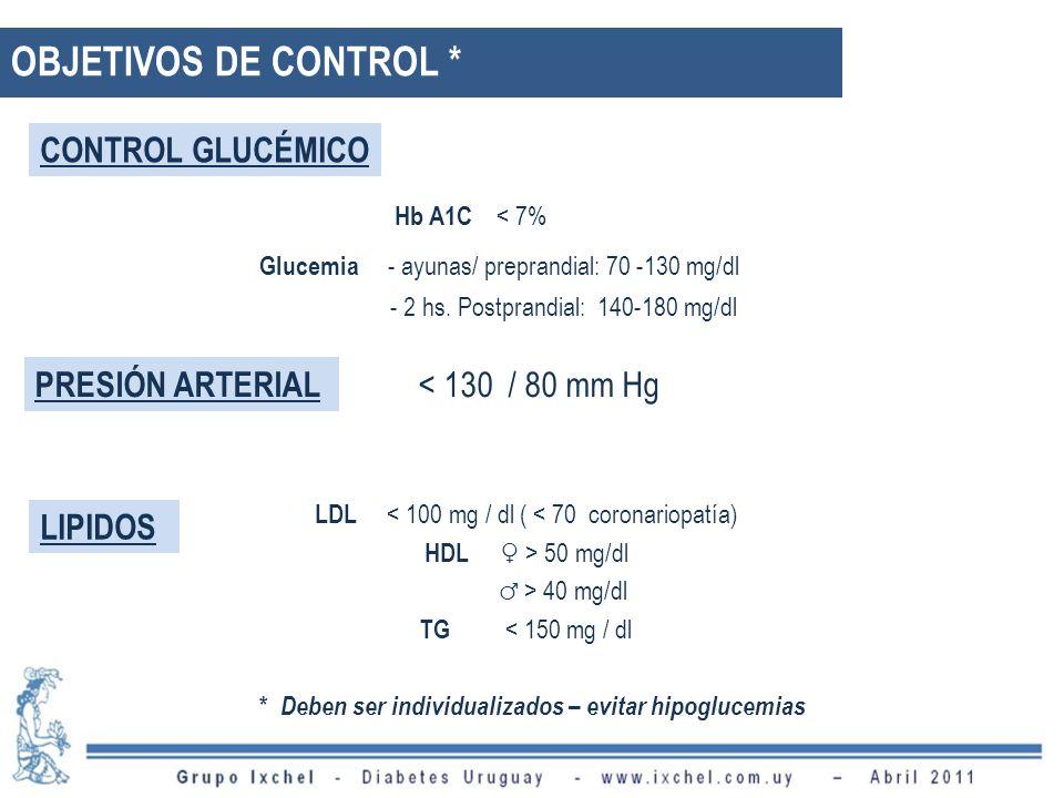 OBJETIVOS DE CONTROL * CONTROL GLUCÉMICO Hb A1C < 7% PRESIÓN ARTERIAL < 130 / 80 mm Hg LIPIDOS LDL < 100 mg / dl ( < 70 coronariopatía) HDL > 50 mg/dl > 40 mg/dl TG < 150 mg / dl * Deben ser individualizados – evitar hipoglucemias Glucemia - ayunas/ preprandial: 70 -130 mg/dl - 2 hs.