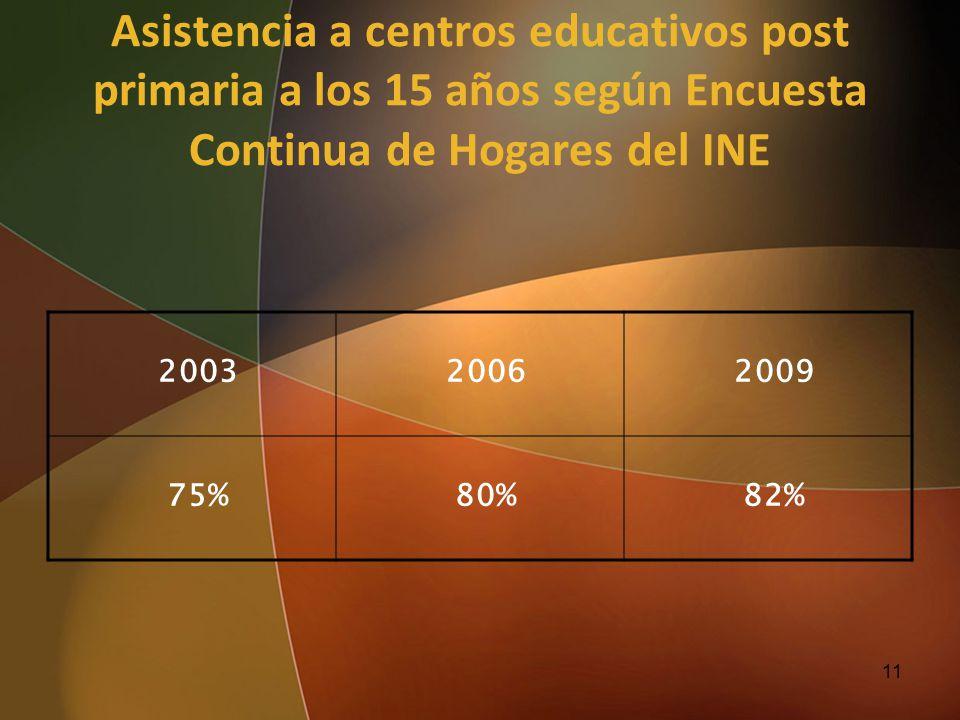 Asistencia a centros educativos post primaria a los 15 años según Encuesta Continua de Hogares del INE 200320062009 75%80%82% 11